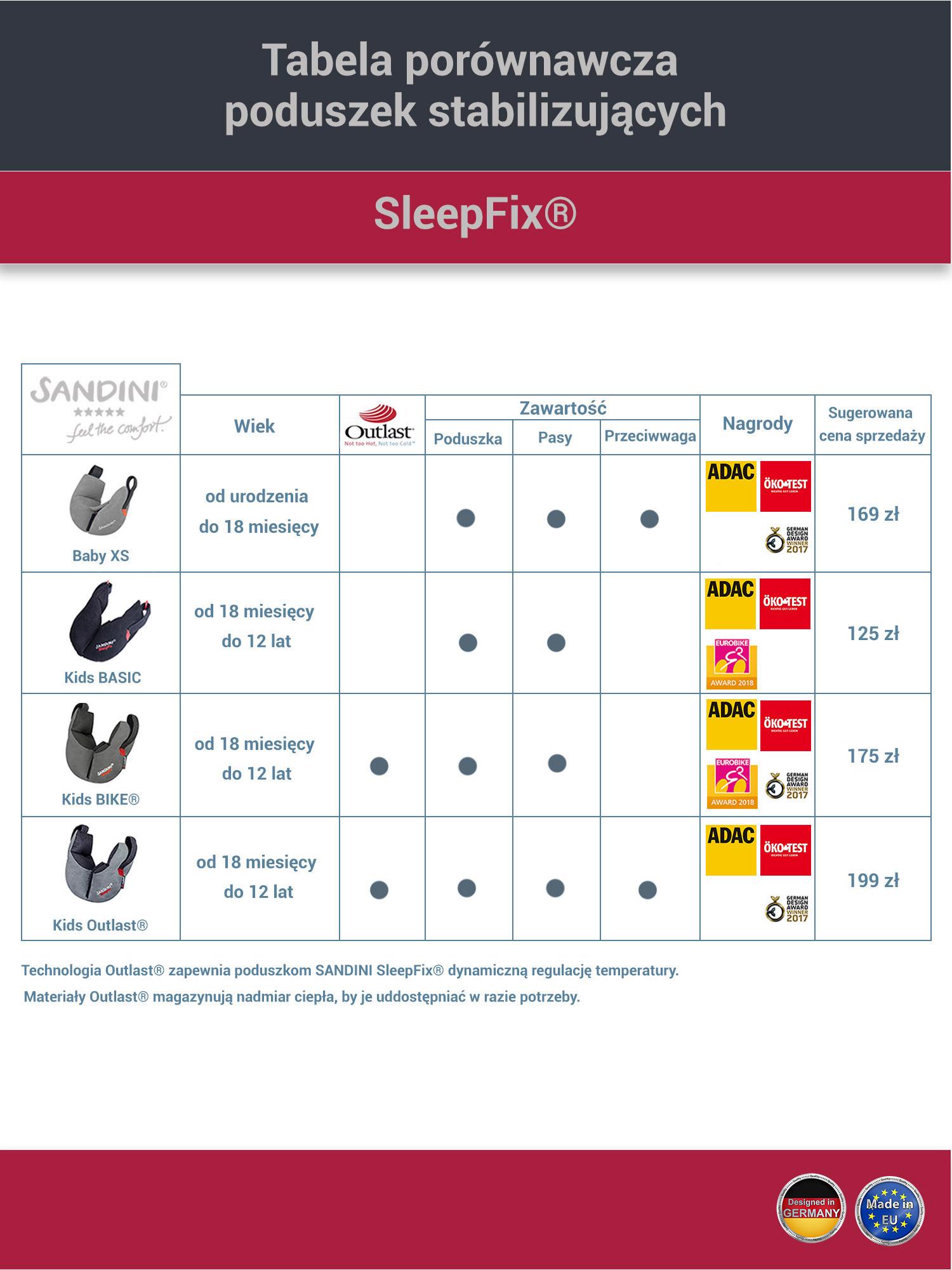 Porównanie poduszek stabilizujących Sandini SleepFix